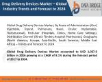Global Drug Delivery Devices Market – Industry Trends and Forecast to 2024