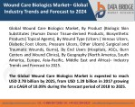 Global Wound Care Biologics Market– Industry Trends and Forecast to 2025