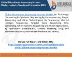 Global Microbiome Sequencing Services Market- Industry Trends and Forecast to 2024