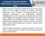 Global Companion Diagnostics Market – Industry Trends and Forecast to 2024