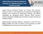 Global Natural Surfactant Market– Industry Trends and Forecast to 2025