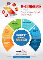 Infographic on the Benefits of M-Commerce Applications
