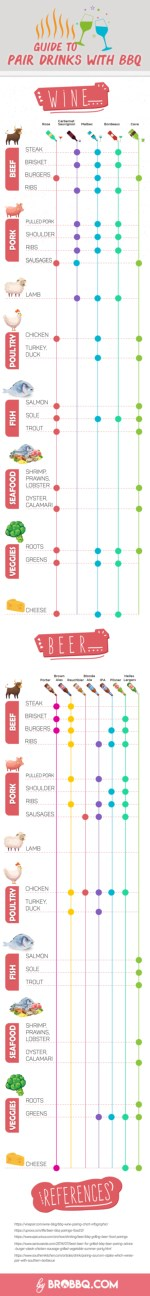 Pair Wine And Beer with BBQs: A Simplified Guide