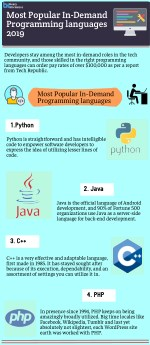 Most Popular In-Demand Programming languages 2019