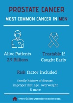 Most Common Cancer In Men – Prostate Cancer