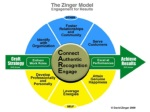 Zinger Employee Engagement Model