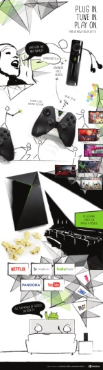 NVIDIA SHIELD Features Infographic