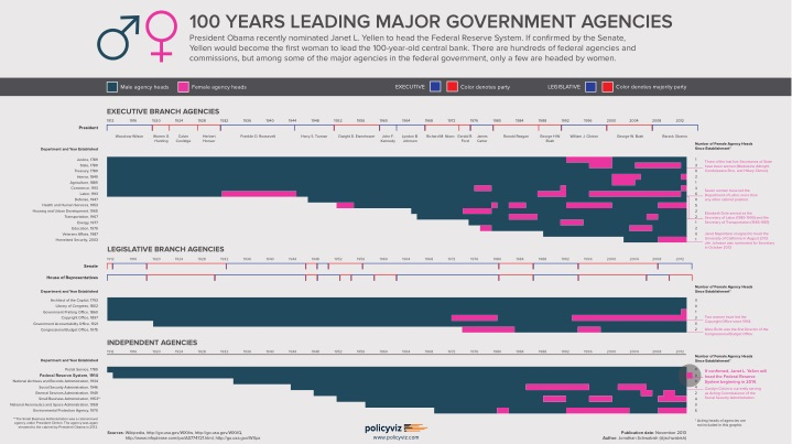 100 years leading major government agencies n.