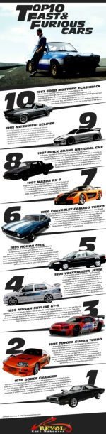 Top 10 Fast and Furious Cars